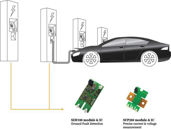 Sendyne products for charging stations including insulation monitors / ground fault detection and current and voltage measurement